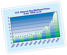 US National Gas Wellhead Price per 1000 cu ft