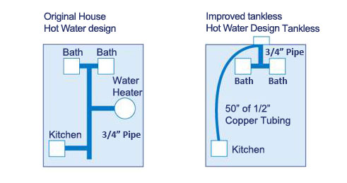 Tanknot Tankless Water Heaters Hot Water Delay